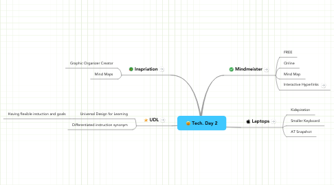 Mind Map: Tech. Day 2