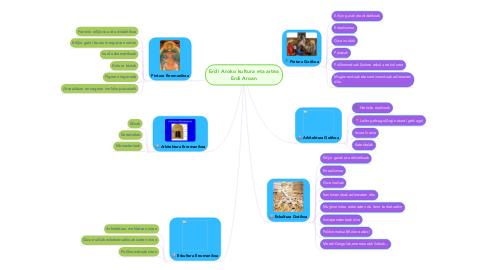 Mind Map: Erdi Aroko kultura eta artea Erdi Aroan