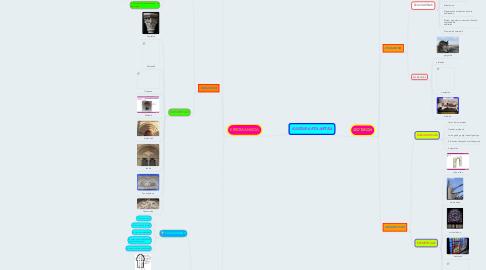 Mind Map: KULTURA ETA ARTEA