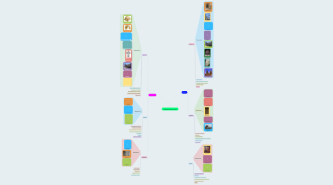 Mind Map: Kultura eta arte Erdi Eroan