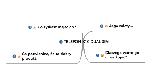 Mind Map: TELEFON X10 DUAL SIM