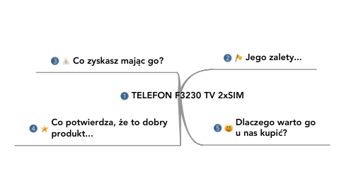 Mind Map: TELEFON F3230 TV 2xSIM