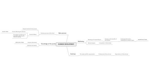 Mind Map: BUSINESS DEVELOPMENT