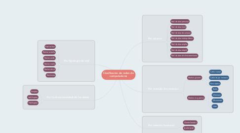 Mind Map: Clasificación de redes de computadoras