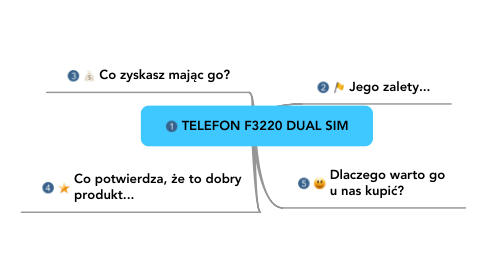 Mind Map: TELEFON F3220 DUAL SIM