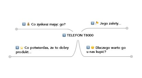 Mind Map: TELEFON T8000