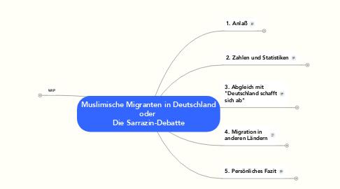 Mind Map: Muslimische Migranten in Deutschland oder  Die Sarrazin-Debatte