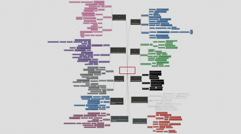 Mind Map: Top 10 Game Changers in 2014