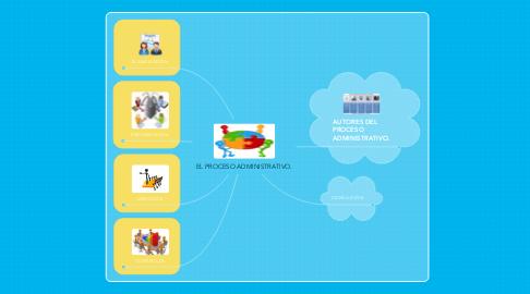 Mind Map: EL PROCESO ADMINISTRATIVO.