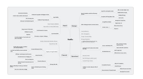 Mind Map: Netflix