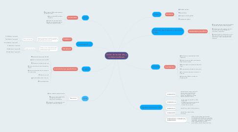 Mind Map: Ancho de banda alto y señales backbone