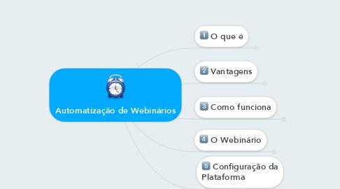 Mind Map: Automatização de Webinários