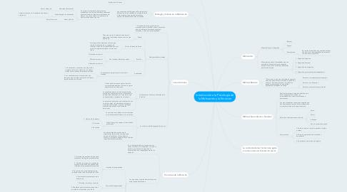 Mind Map: Introducción a la Psicología de la Motivación y la Emocion