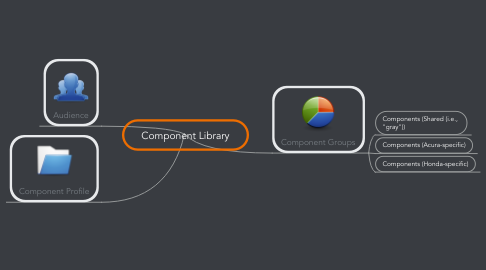 Mind Map: Component Library