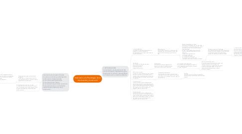 Mind Map: Inducción a la Psicología de la motivación y la emoció