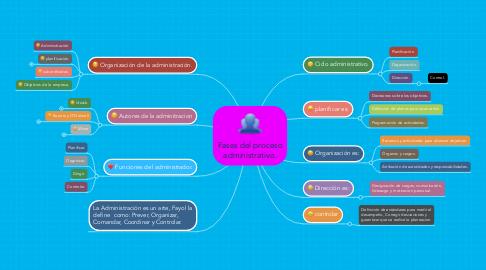 Mind Map: Fases del proceso administrativo.