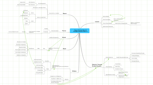 Mind Map: Copy of Human Error &Complex Systems Failure x