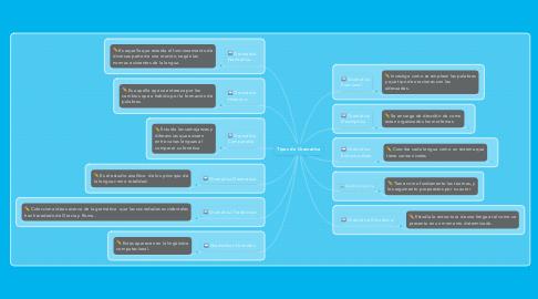 Mind Map: Tipos de Gramatica