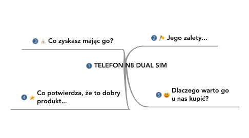Mind Map: TELEFON N8 DUAL SIM