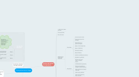 Mind Map: Franquicias marco legal