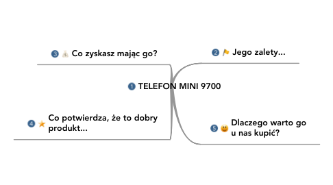 Mind Map: TELEFON MINI 9700