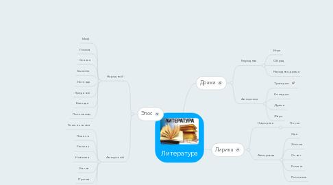 Mind Map: Литература