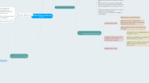 Mind Map: Воспитательный процесс как система