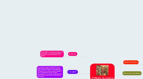 Mind Map: El Mester de Juglaría
