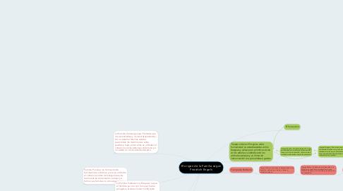 Mind Map: El origen de la Familia según Friedrich Engels