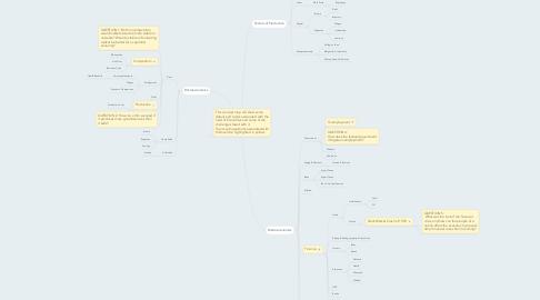 Mind Map: Economics