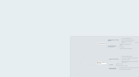 Mind Map: LA SEGUNDA REPÚBLICA