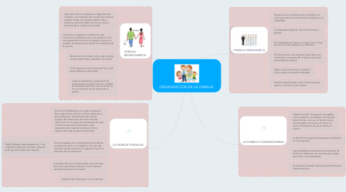 Mind Map: ORGANZACION DE LA FAMILIA.
