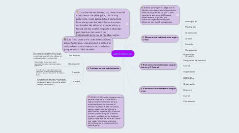 Mind Map: Administración.
