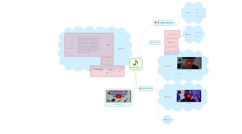 Mind Map: música pop