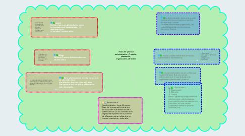 Mind Map: Fases del proceso administrativo: Precisión, planeación, organización, dirección