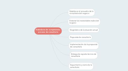 Mind Map: Estándares de competencia: proceso de consultoría