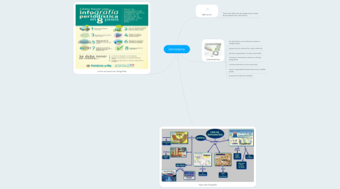 Mind Map: INFOGRAFIA