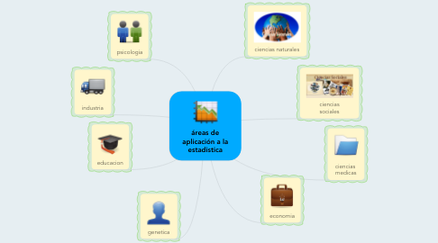 Mind Map: áreas de aplicación a la estadistica