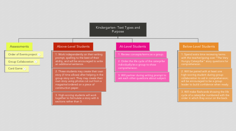 Mind Map: Kindergarten- Text Types and Purpose