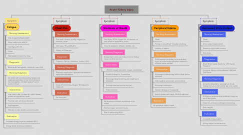 Mind Map: Acute Kidney Injury