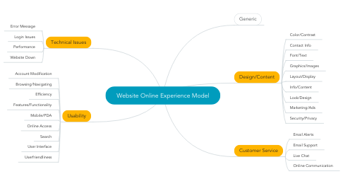 Mind Map: Website Online Experience Model