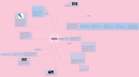 Mind Map: PHOTOSHOP