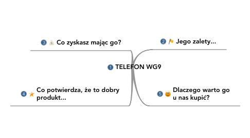 Mind Map: TELEFON WG9