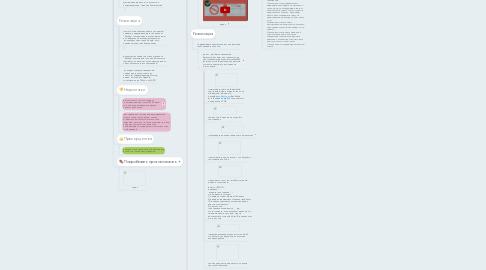 Mind Map: Методы голосования