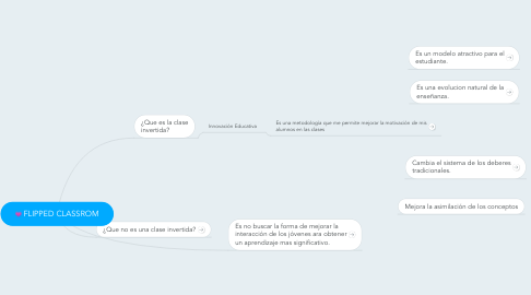 Mind Map: FLIPPED CLASSROM