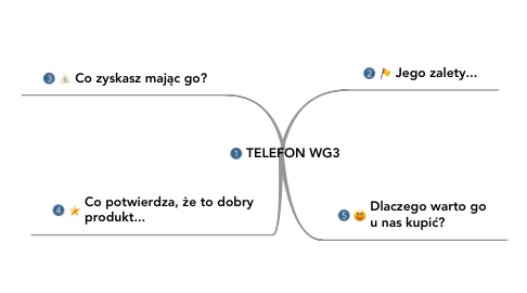 Mind Map: TELEFON WG3