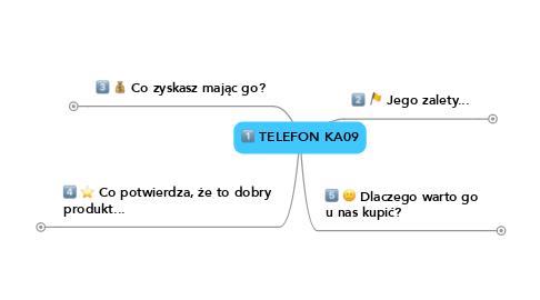 Mind Map: TELEFON KA09