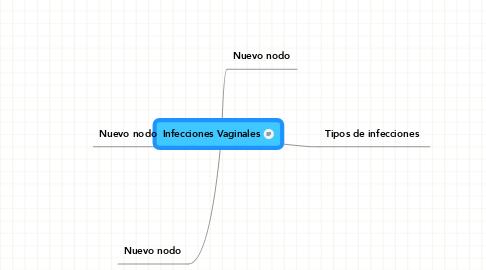 Mind Map: Infecciones Vaginales