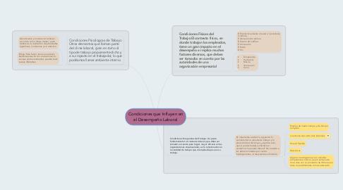 Mind Map: Condiciones que Influyen en el Desempeño Laboral