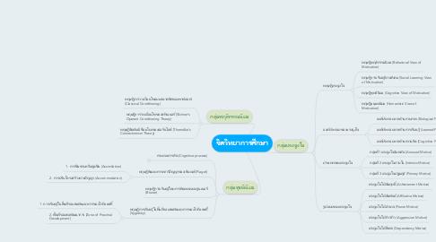 Mind Map: จิตวิทยาการศึกษา